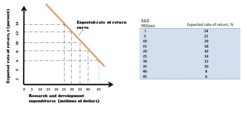 expected rate of return graph and table
