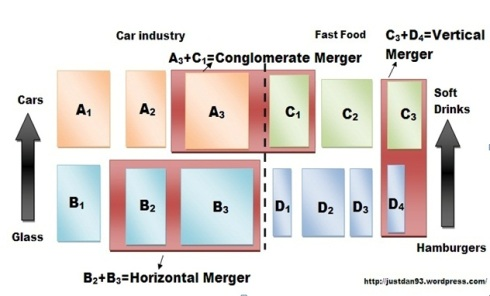 merger types